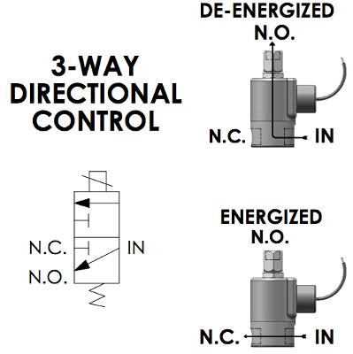 3Way Directional Control